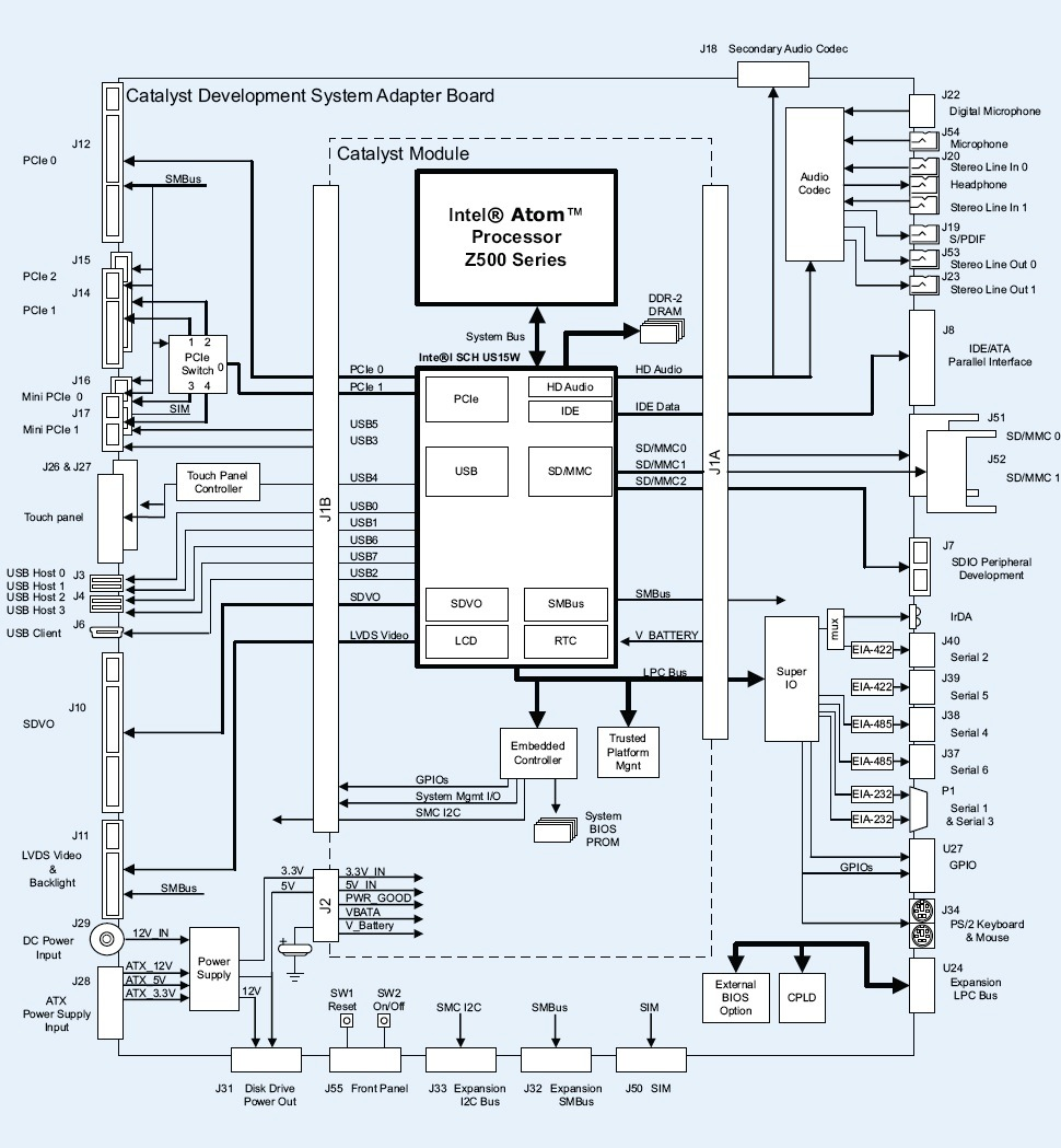 Atom Based Cpu Module Runs Linux Block Diagram A Of The Catalyst And Development System Click To Enlarge
