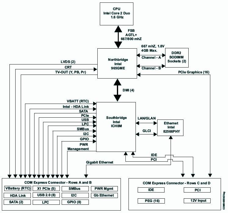 Extra-rugged COM Express module runs Linux