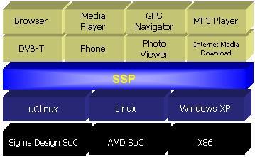 Middleware vendor updates Linux IPTV stack