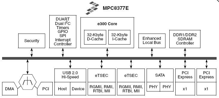 802 11n Access Point Design Taps New Powerquicc Chip