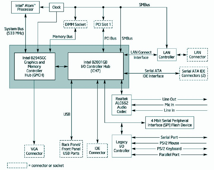 Intel offers 80 little falls atom mobo a block diagram of intels d945gclf click to enlarge ccuart Images