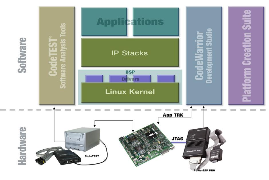 Metrowerks tool supports entire embedded Linux dev cycle