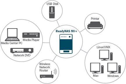 Linux-based NAS storage devices expand capacity