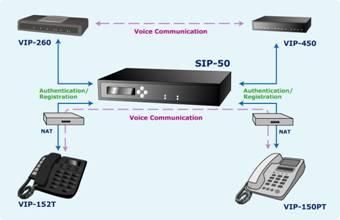 Device Profile: Planet SIP-50 VoIP proxy server