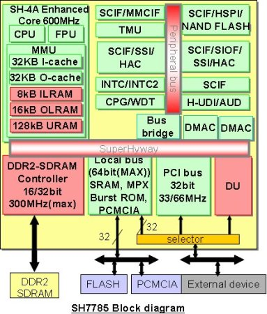 linux development