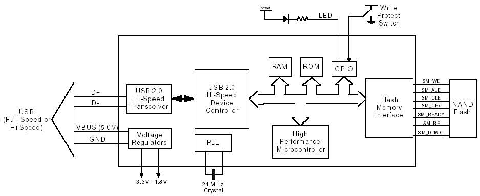 USB-to-IrDA bridge chips gain Linux drivers
