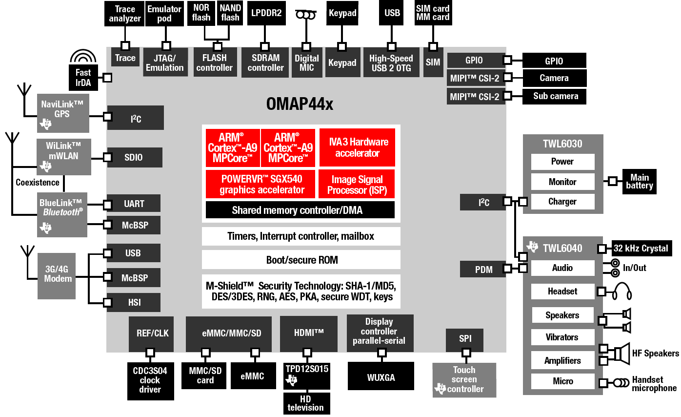 Omap4 Block Diagram Starting Know About Wiring Bmw 2002 Tii Fuse Box Ti Touts With Do It All Development Platform Rh Linuxdevices Org
