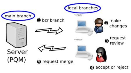 Article describes using Bazaar VCS on Debian Etch