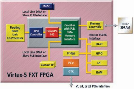 High-end FPGA dev kit supports LinuxLinuxDevices