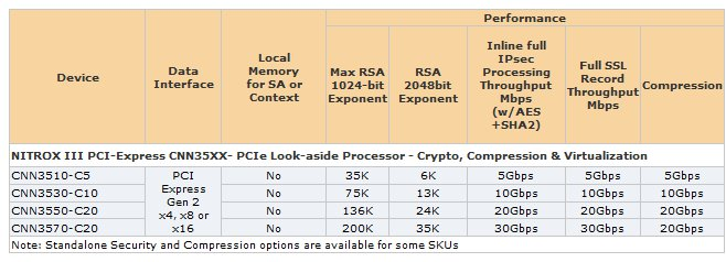 Security processors get 64 RISC cores