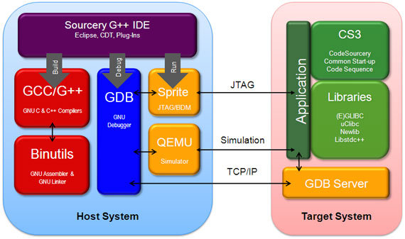 Commercial GNU tools get ARM Cortex-A5 support, performance boost