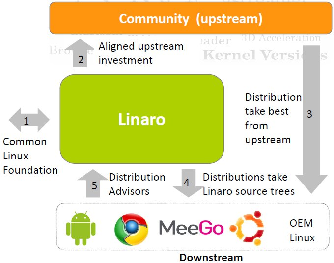 Linaro releases first code, demos on Cortex-A9 SoCs