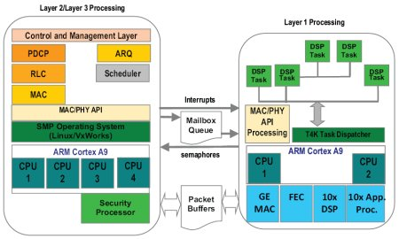 4G SoC offers 26 processors and Linux BSP