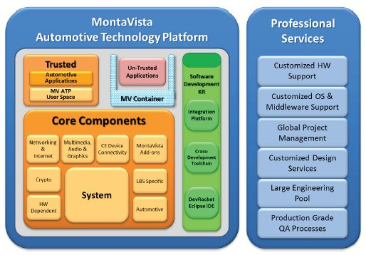 MontaVista's IVI stack hosts Android and HTML5 in virtual
