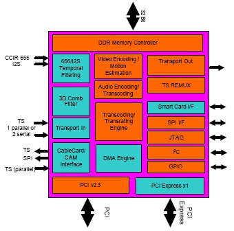 Multimedia SoC gains Linux development stack