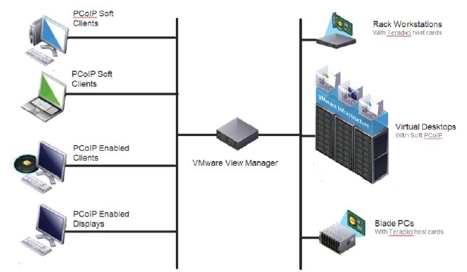 Thin client supports new VMware protocol