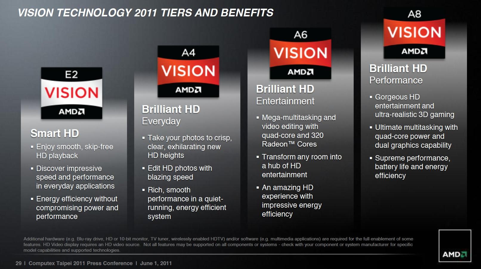 AMD unveils its A-Series 'Llano' processors